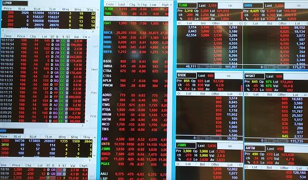 Harga-harga saham anjlok pada Maret 2020 karena salah satunya kasus Corona